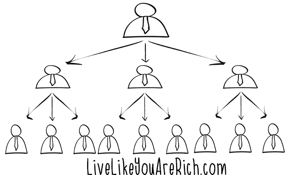 What You Need to Know before Joining a Multi-Level Marketing Company